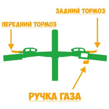 Как тормозить и газовать на электровелосипеде